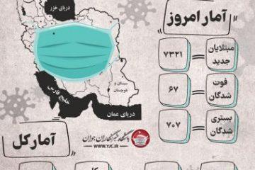 آخرین آمار کرونا در ایران؛ شناسایی ۷۳۲۱ بیمار جدید در شبانه روز گذشته